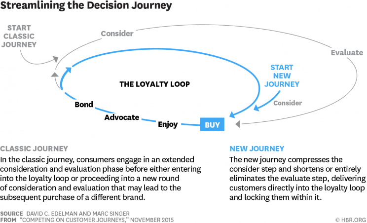 Competing on Customer Journeys_HBR 15 11_OVC Consulting_apzvalga